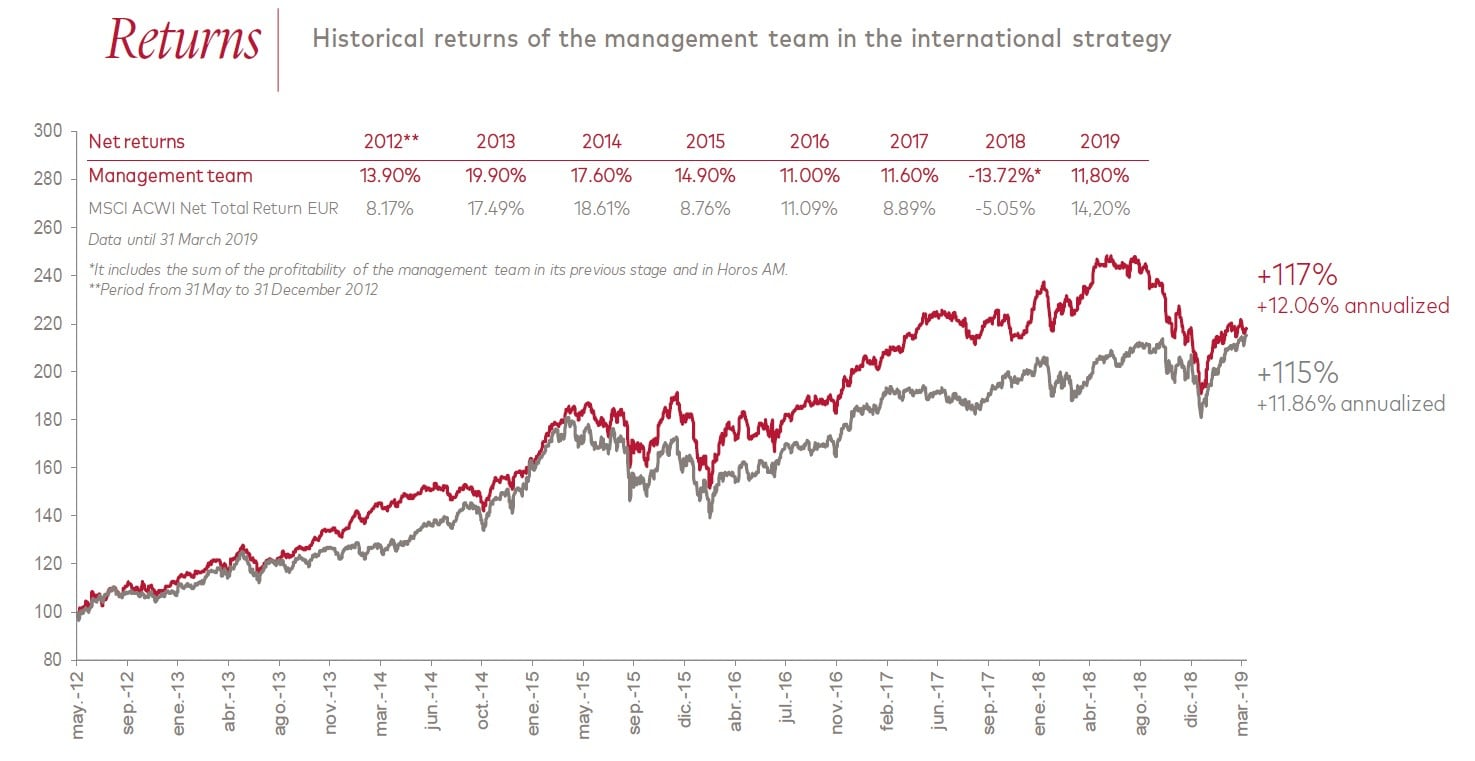 Horos Asset Management AerCap Holdings