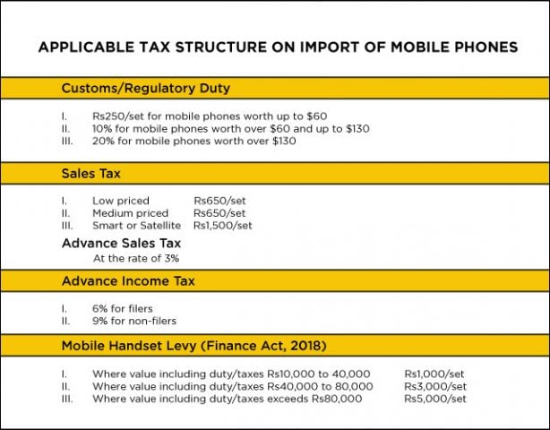 Pakistan mobile import tax