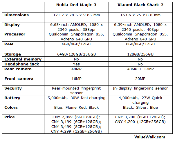 Nubia Red Magic 3 vs Xiaomi Black Shark 2