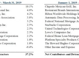 Pershing Square Holdings 1Q19 Letter: Chipotle Drives Returns