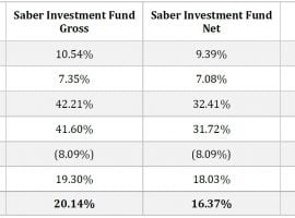 Saber Capital 2018 Year-End Review And 1Q19 Update
