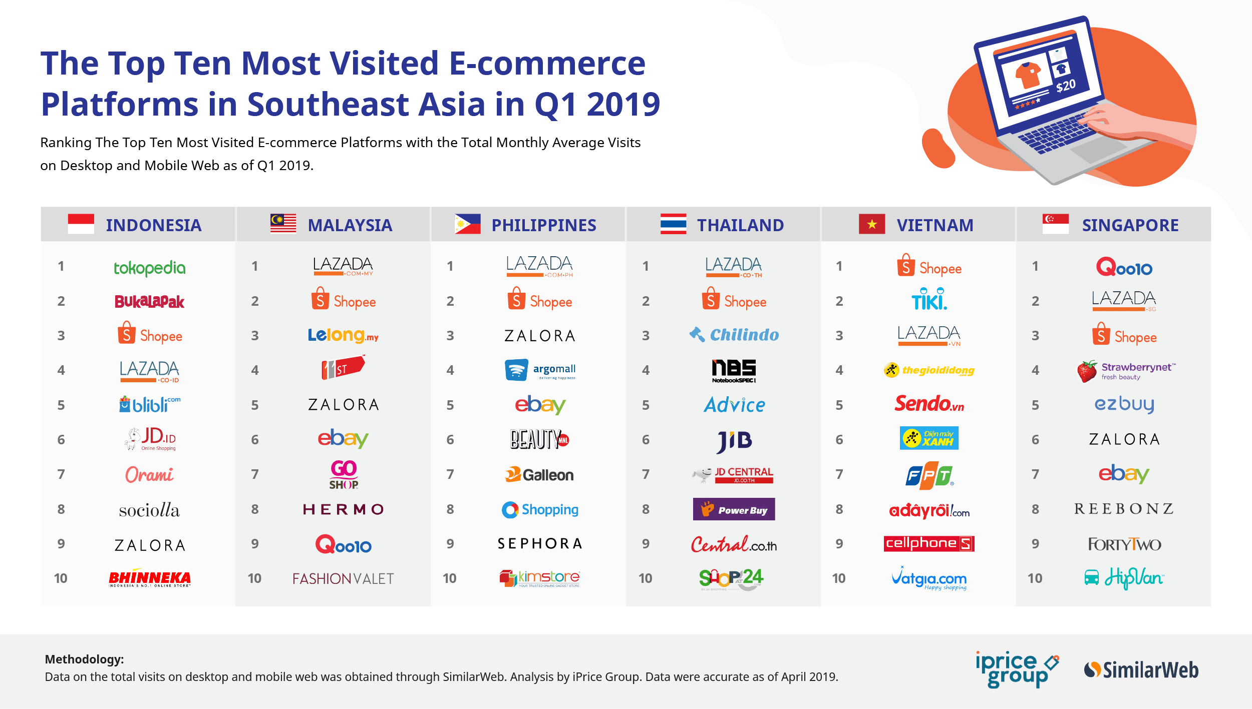 Sea 39 s top mobile e commerce shopping apps in q1 for E commerce mobili