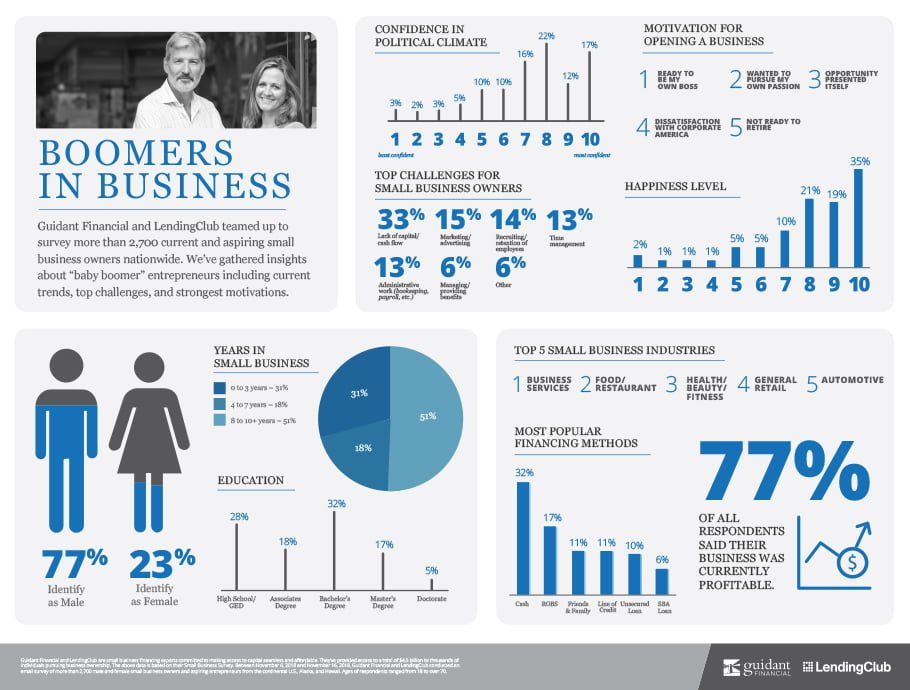 The Top Three Boomer Small Business Industries