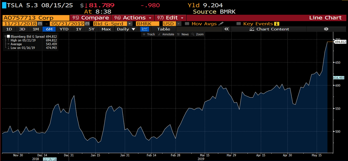 TSLA bond spreads are blowing out