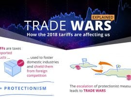 The Biggest Trade Wars Ever – How Does It Affect Us?
