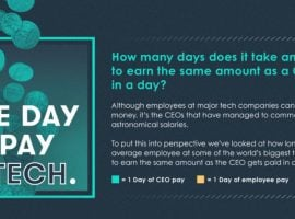Tech CEO & Average Employee Pay Comp: IBM Widest Gap, Panasonic The Smallest