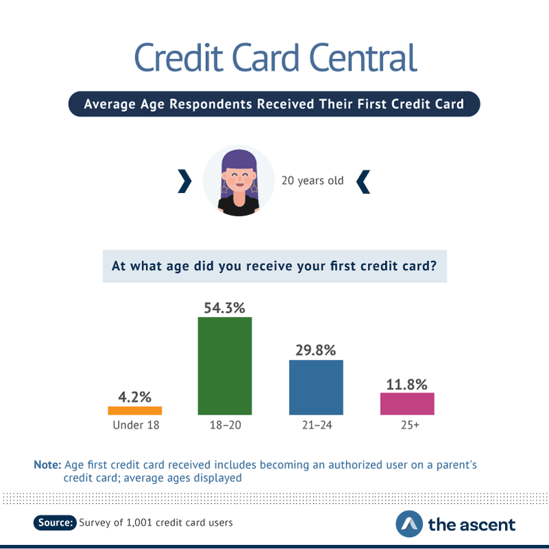 When Did Americans Receive Their First Credit Card?