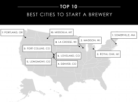 The 25 Best Cities In America To Open Breweries In 2019