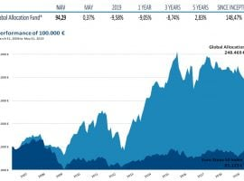 Global Allocation Fund May 2019 Commentary: Dangers In The Market
