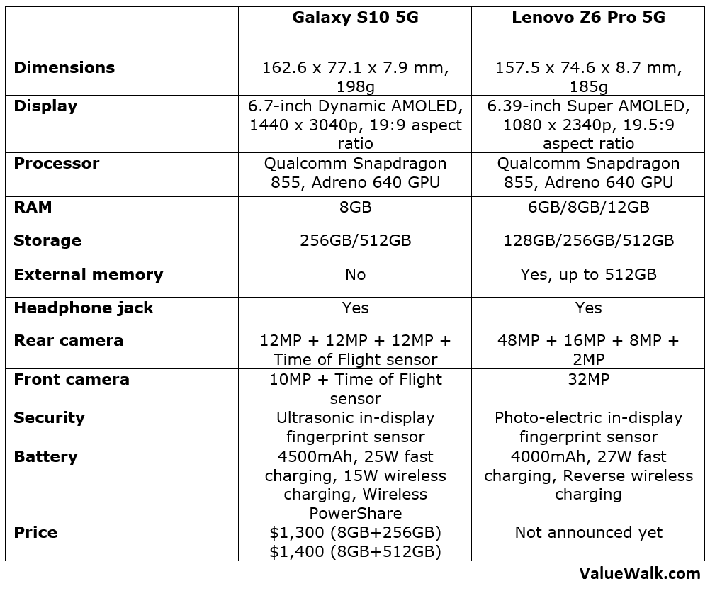 Samsung Galaxy S10 5G vs Lenovo Z6 Pro 5G Edition Comparison