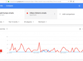 Google Manipulating Search Results To Defeat Trump In 2020 Elections