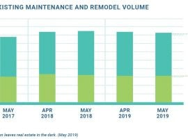 Remodeling Activity Rises In Five Major Metros As Housing Market Slows