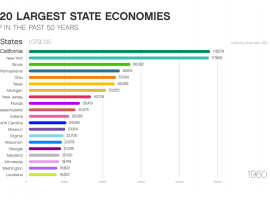 The 20 Largest State Economies Of The Past 50 Years
