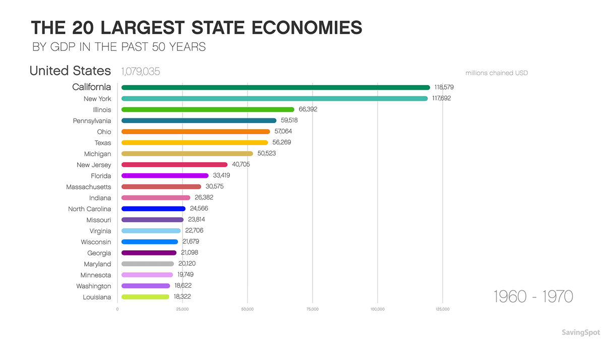 Largest State Economies