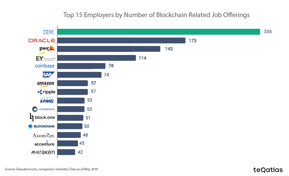 As Blockchain Enters Mainstream Number Of Crypto Job