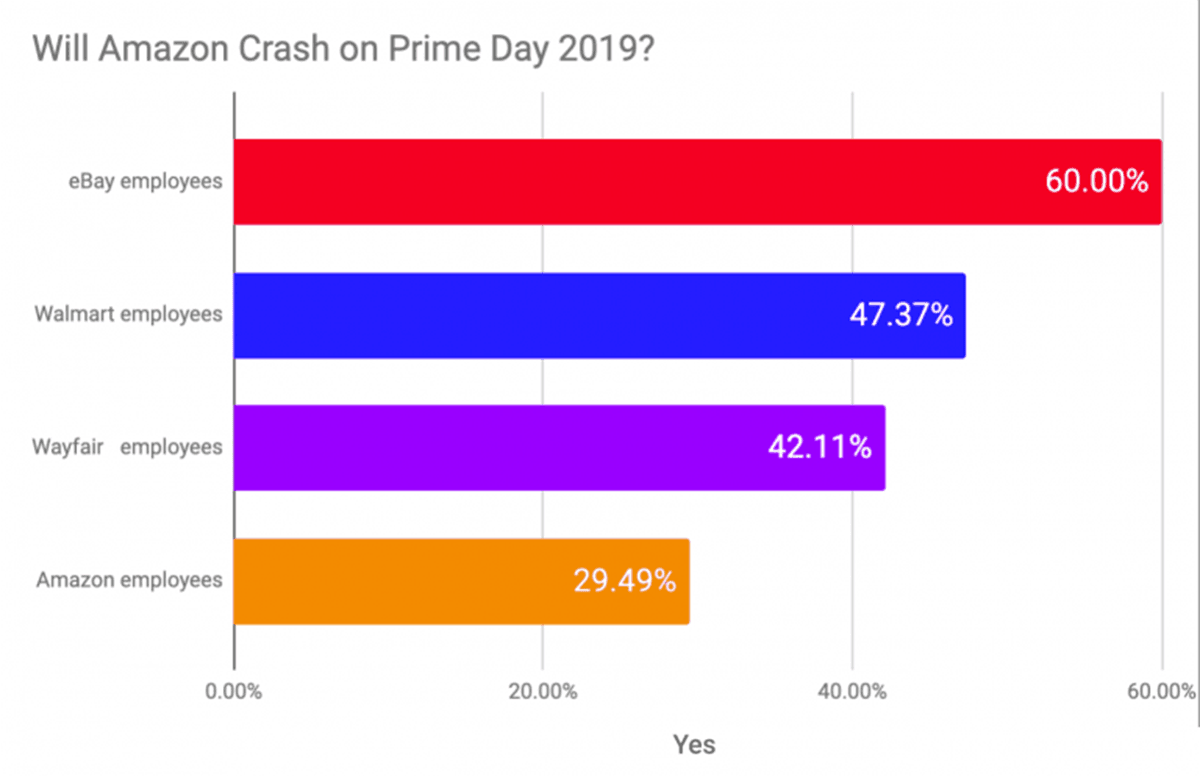 crash on Prime Day