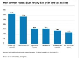 40 Million Americans Had Their Credit Card Declined In The Past Year