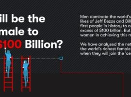 Who Will Be The First Woman 'Centi-Billionaire' [INFOGRAPHIC]