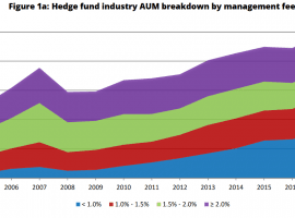 Hedge Fund Fees Continue To Shrink, But That's Not The Whole Story
