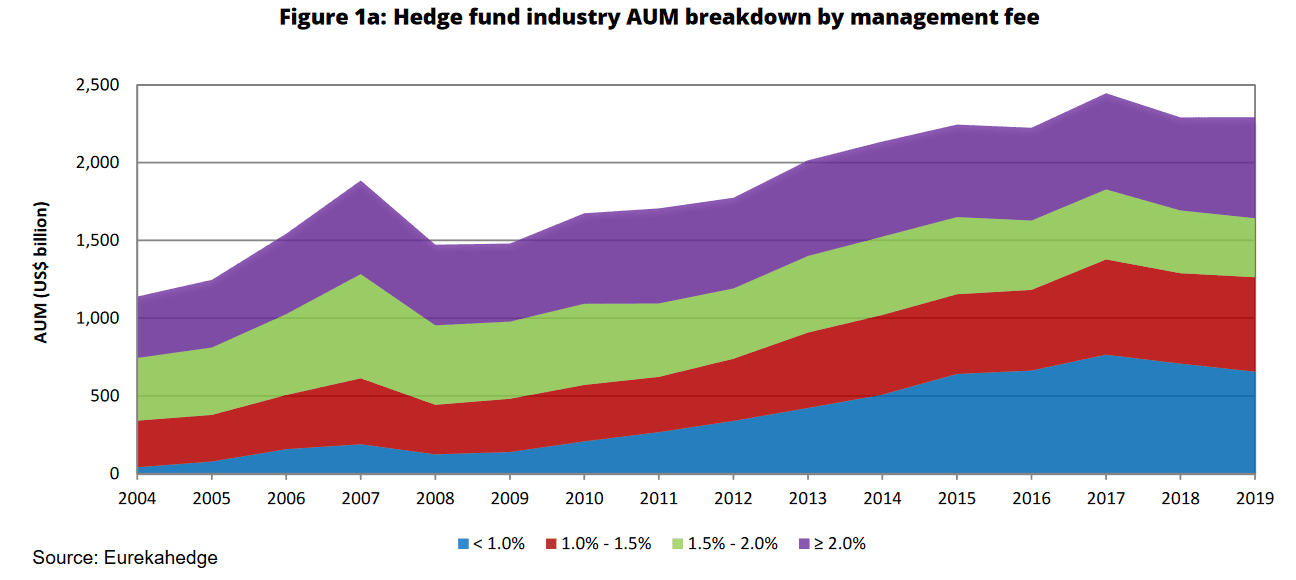 Hedge fund fee structure