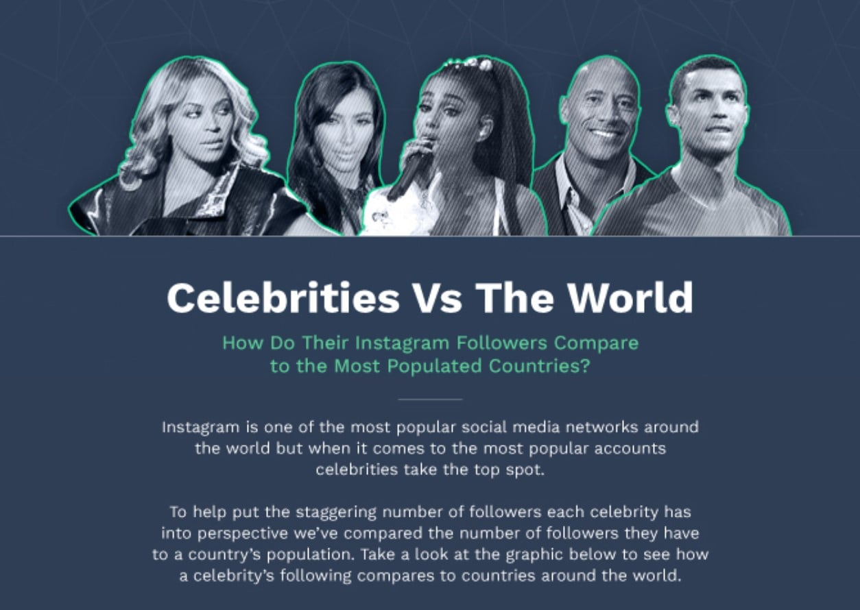 Most Followed Celebrities