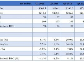 Ominous Omnicell, Inc. (OMCL) Delays The Inevitable: GlassHouse