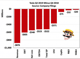 Disastrous Quarter Only Positive Was CF Which Tesla Fudged