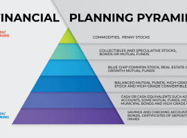 How To Invest In A Volatile Market Part 3: Diversifying In The Risk Pyramid