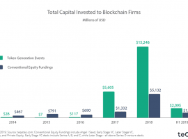 Blockchain Investment Soars In H1 2019: A Look At Trends