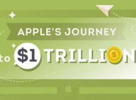 Apple Inc. (AAPL) Journey To A $1 Trillion Company