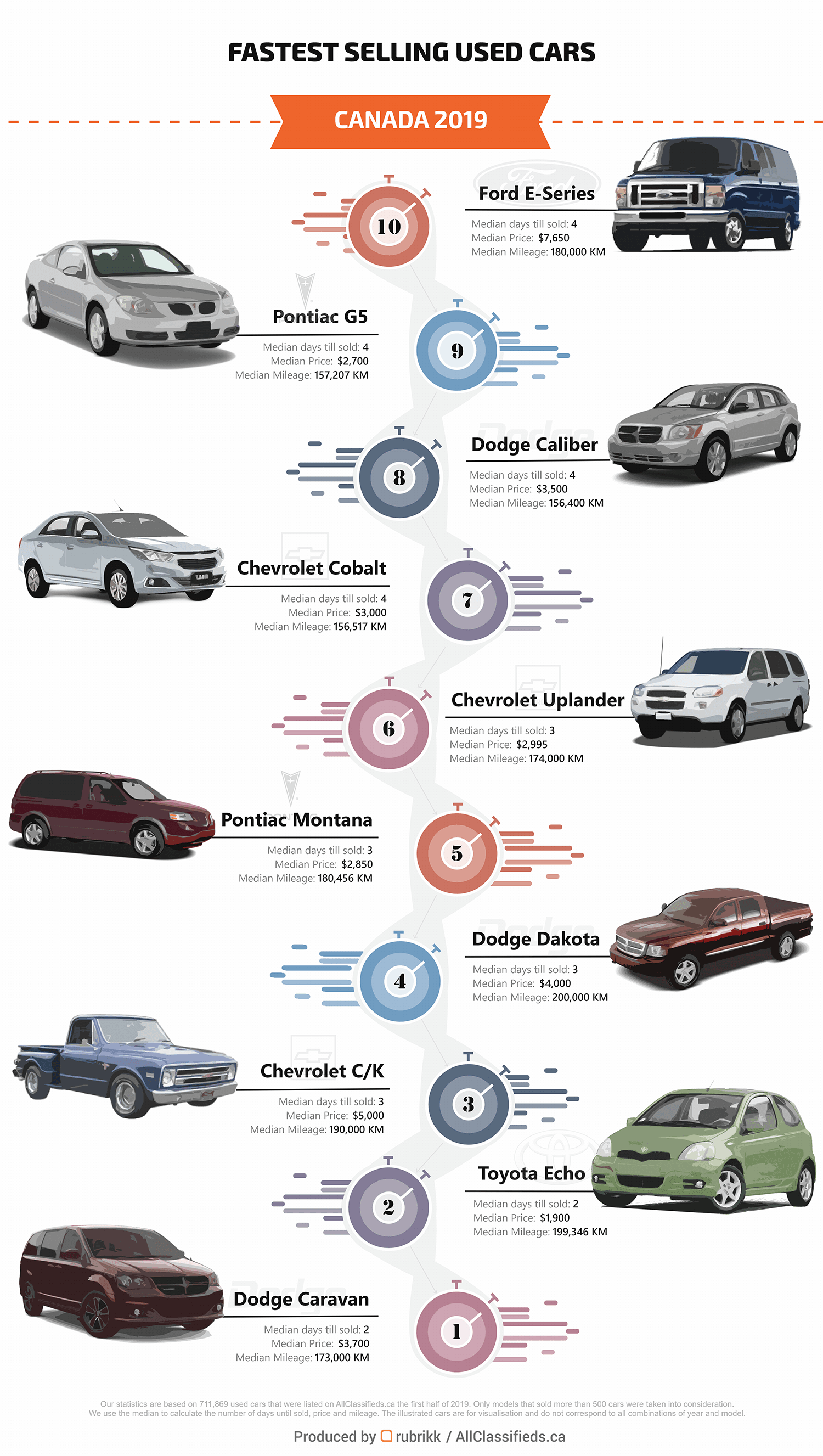 Fastest sold cars