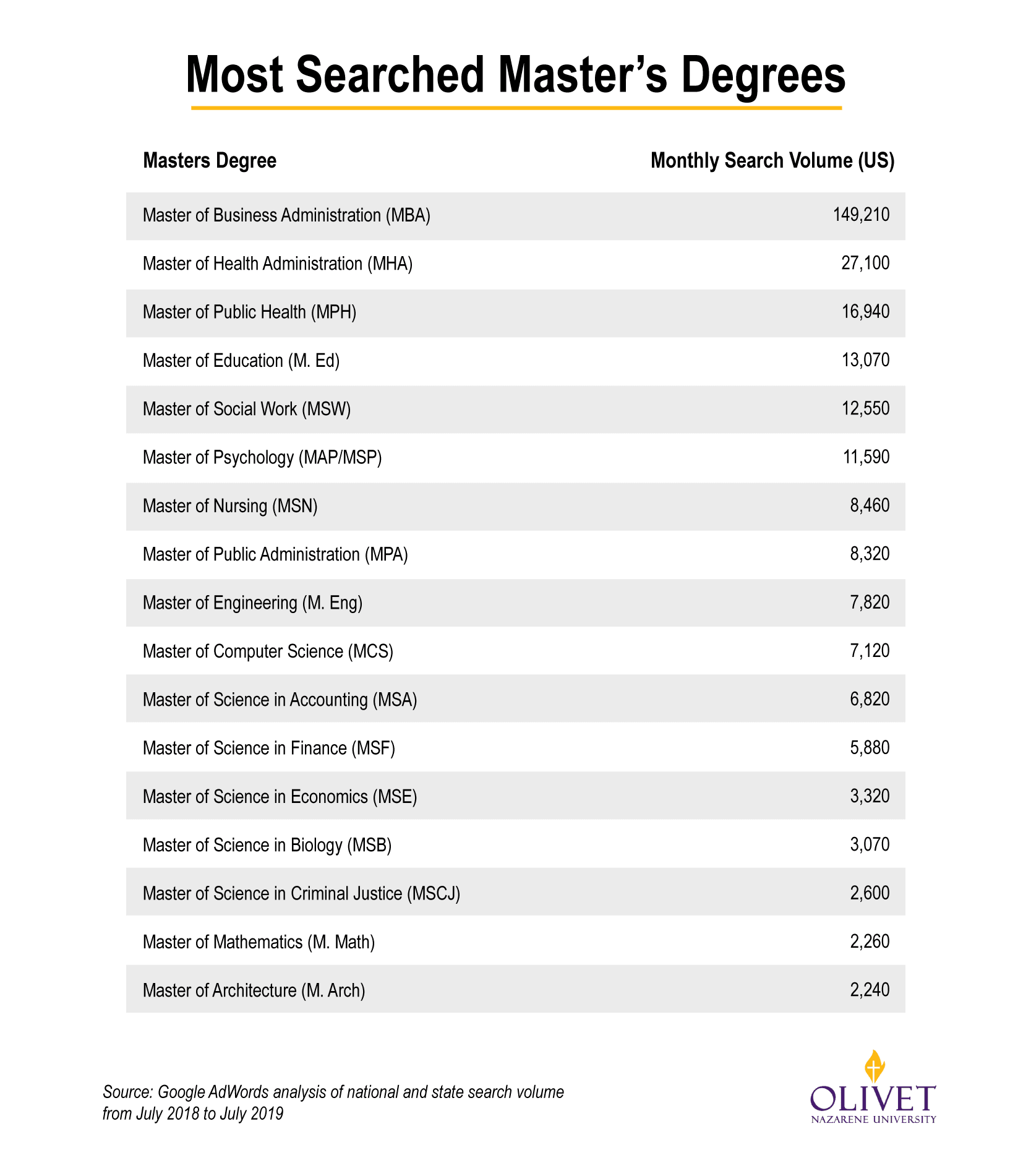 Master Degrees