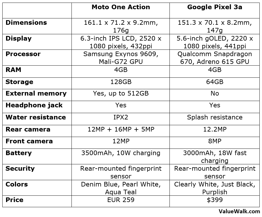 Moto One Action vs Google Pixel 3a Comparison