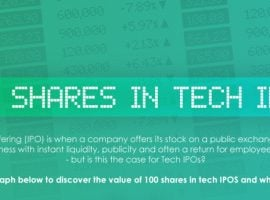 The Value Of 100 Shares In Tech Stocks Purchased At The IPO