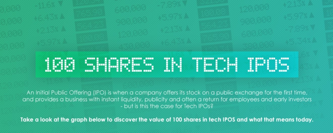 value of 100 shares