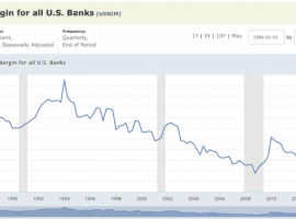 Saber Capital: Interest Rate Fears And The Dreaded Yield Curve