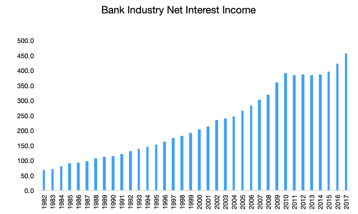 net interest income