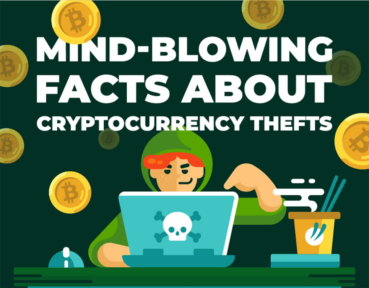 Cryptocurrency Thefts