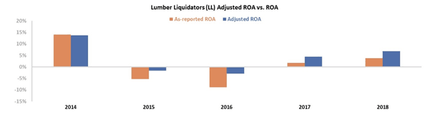 Lumber Liquidators Holdings Inc