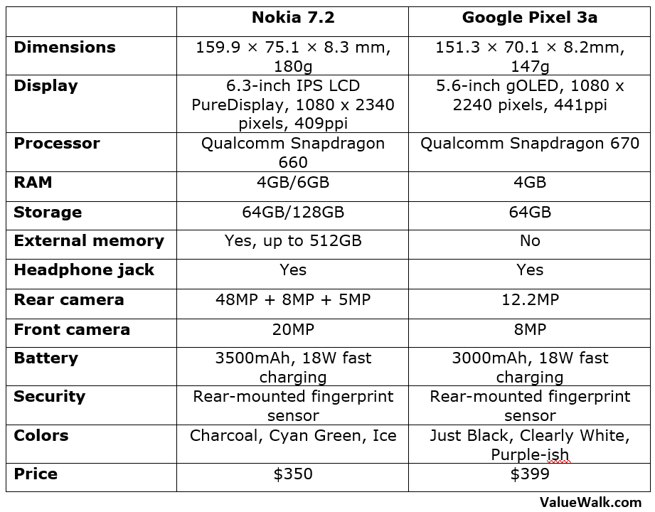 Nokia 7.2 vs Google Pixel 3a Comparison