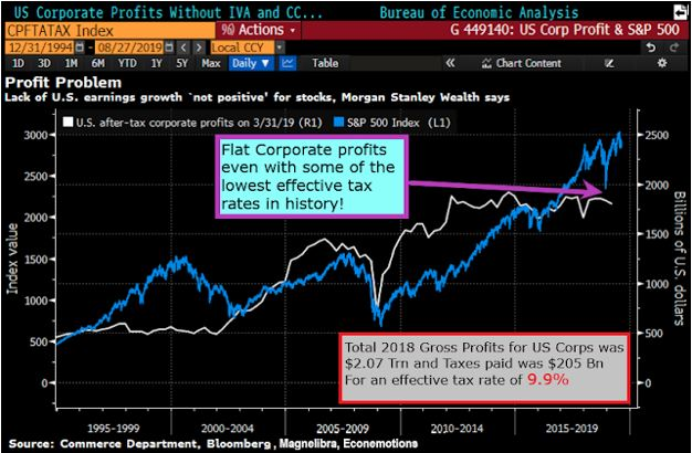 Fed Paints False Narrative
