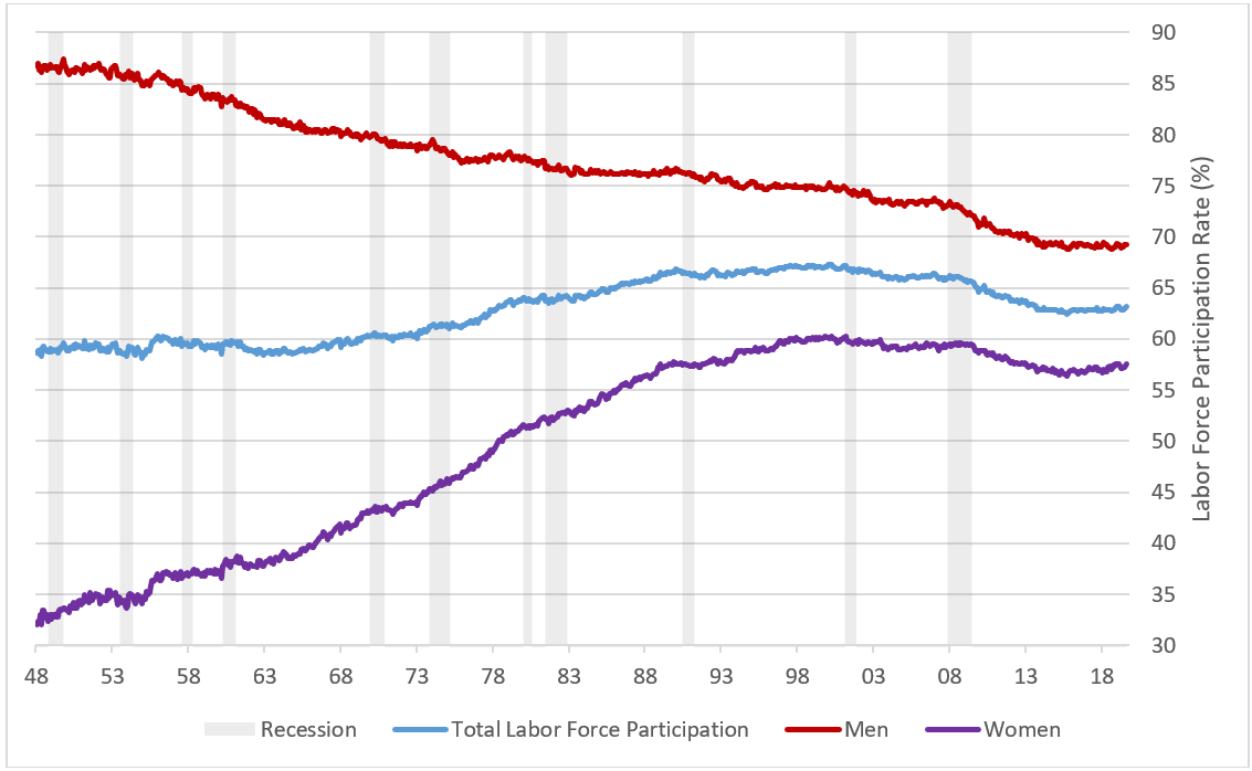 total labor force