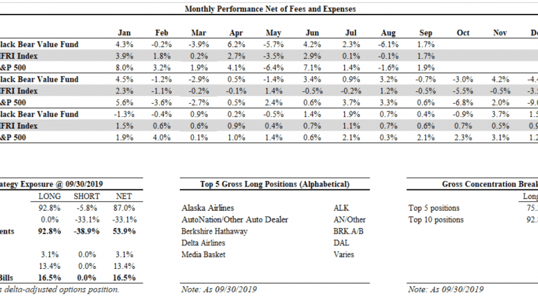 Black Bear Value Partners LP 3Q19