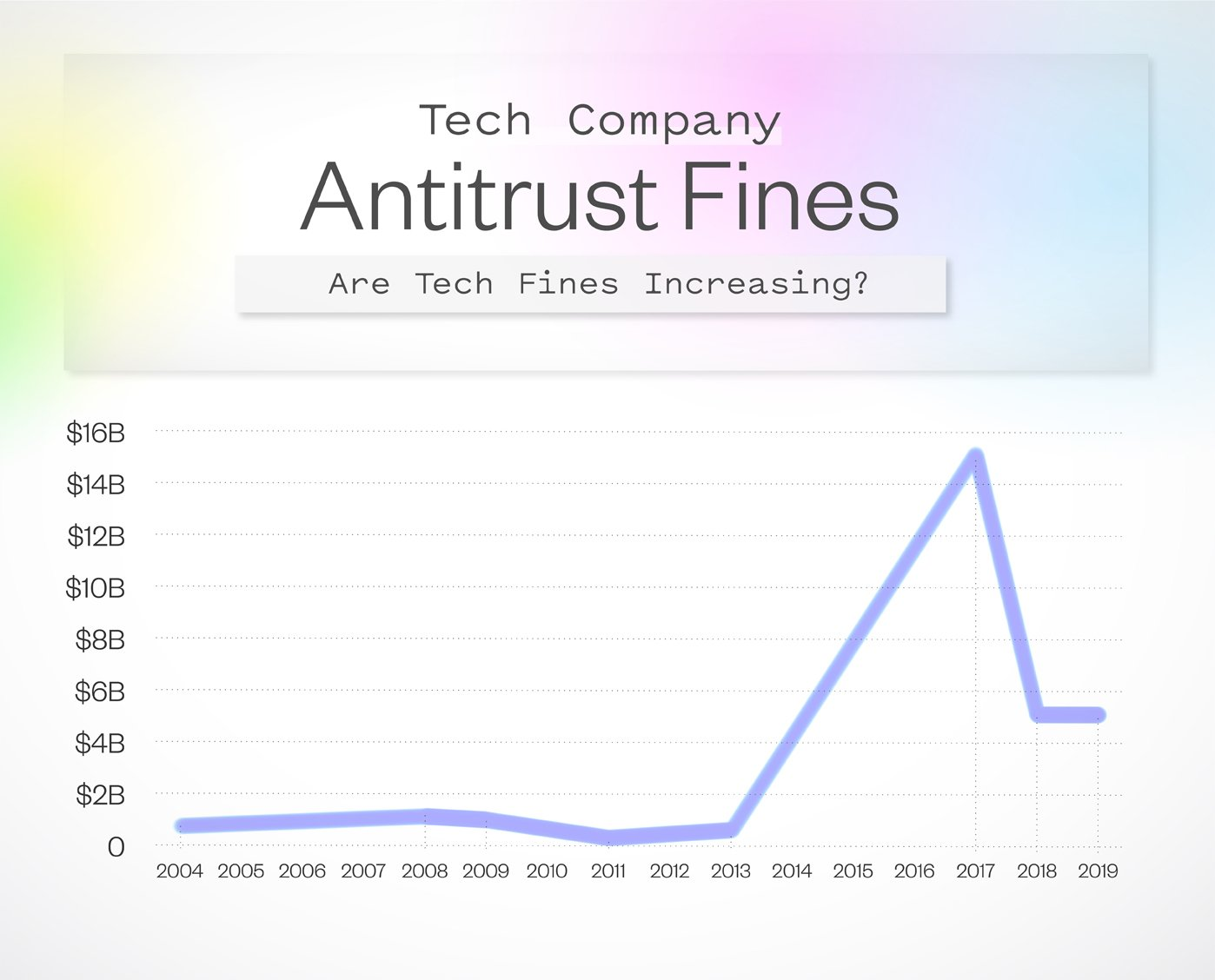 antitrust fines