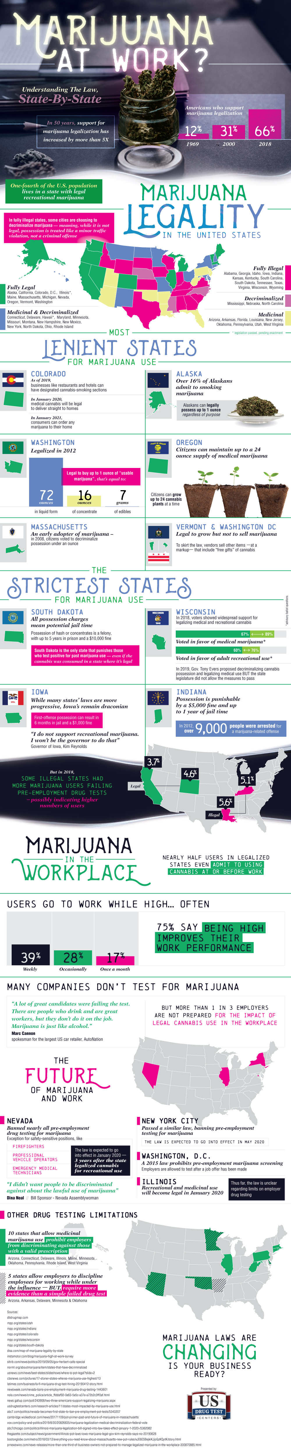Marijuana Laws State-by-State