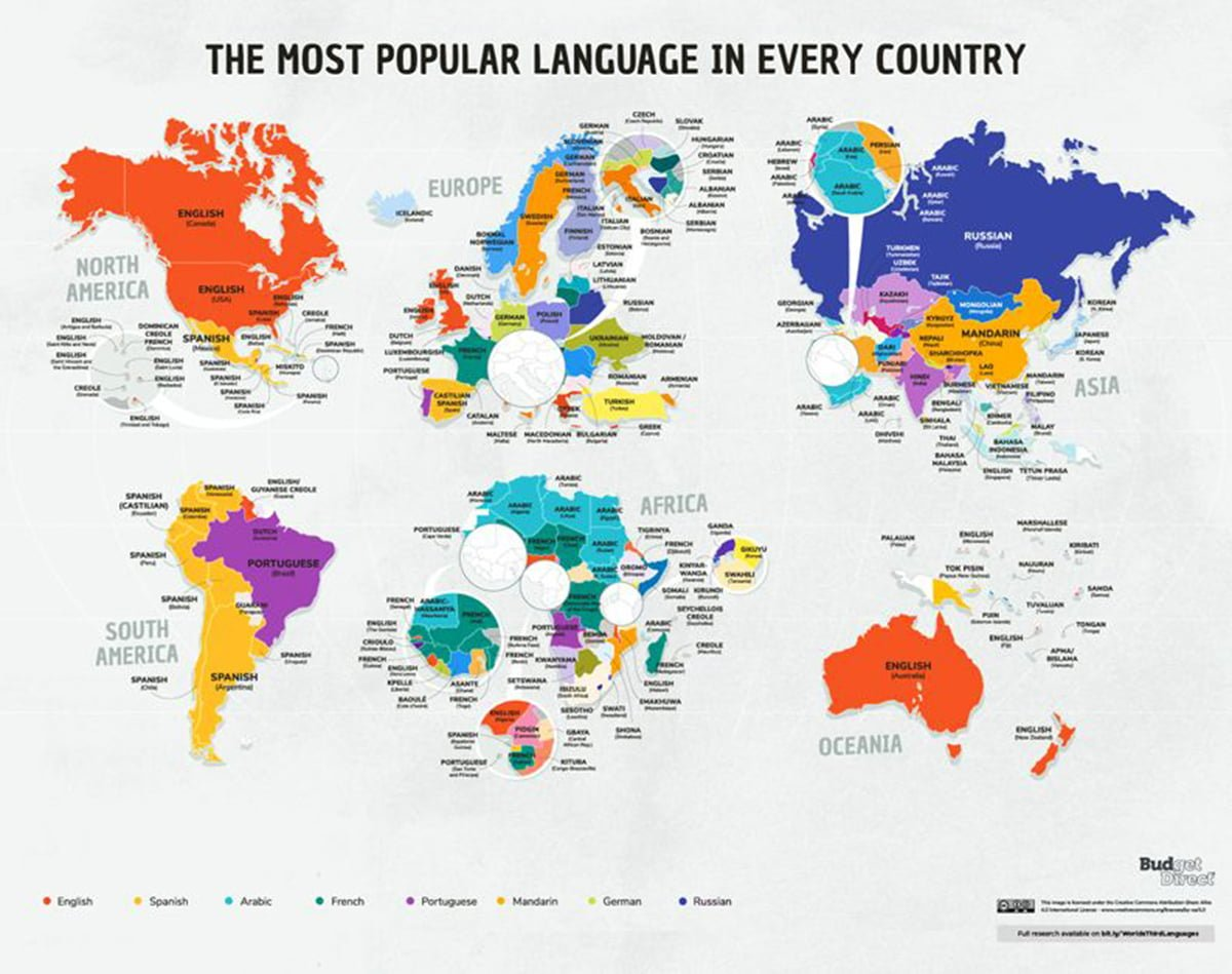 third most popular language