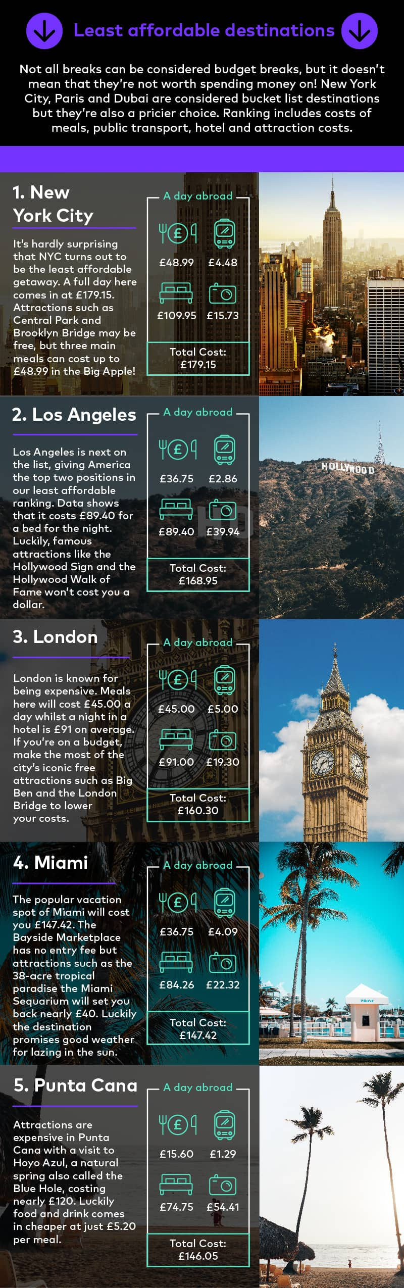 Cheapest Cities To Explore In A Day