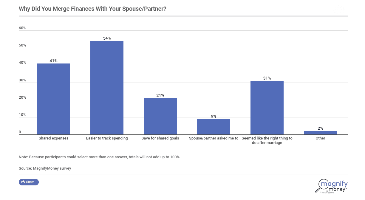 Combining Finances With Spouse or Partner