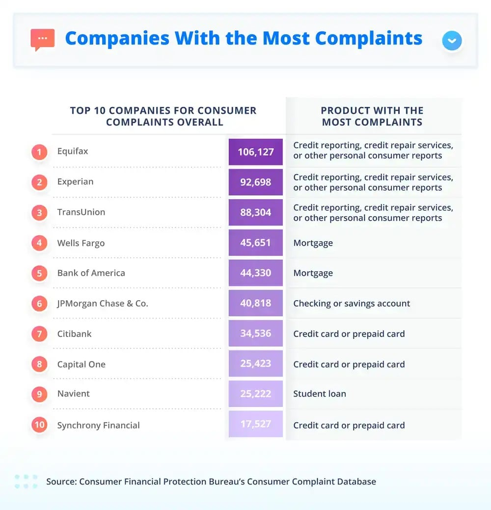 complaints between 2014 and 2018