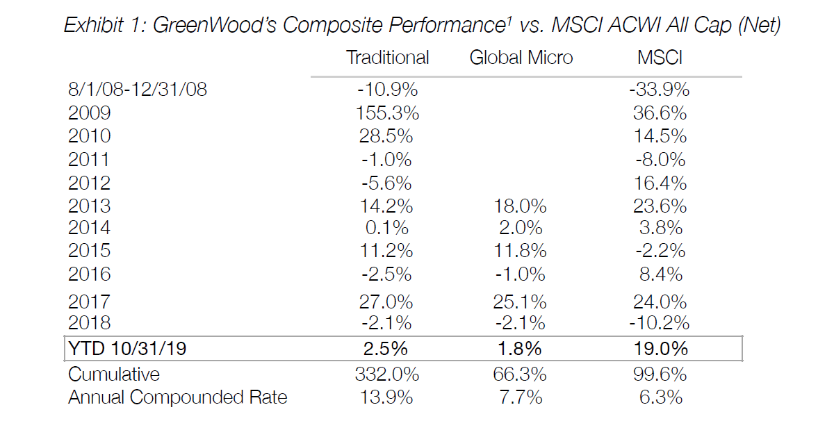 GreenWood Investor 3Q19 short-term profit maximization